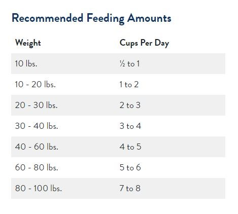 Feeding guidelines for how much food a puppy should eat.